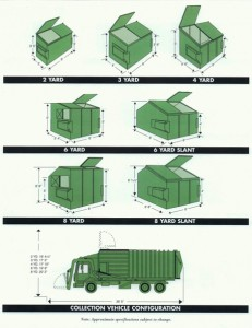 Front-load dumpster sizes